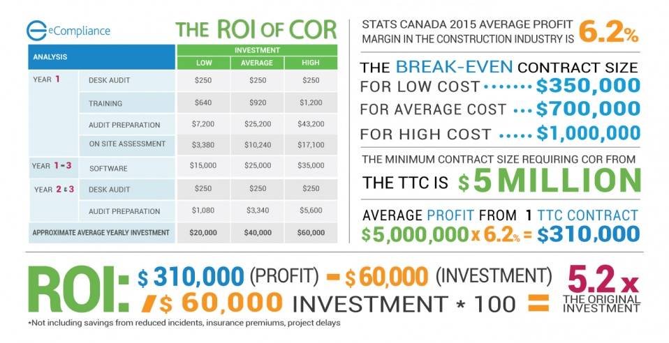 The ROI of COR